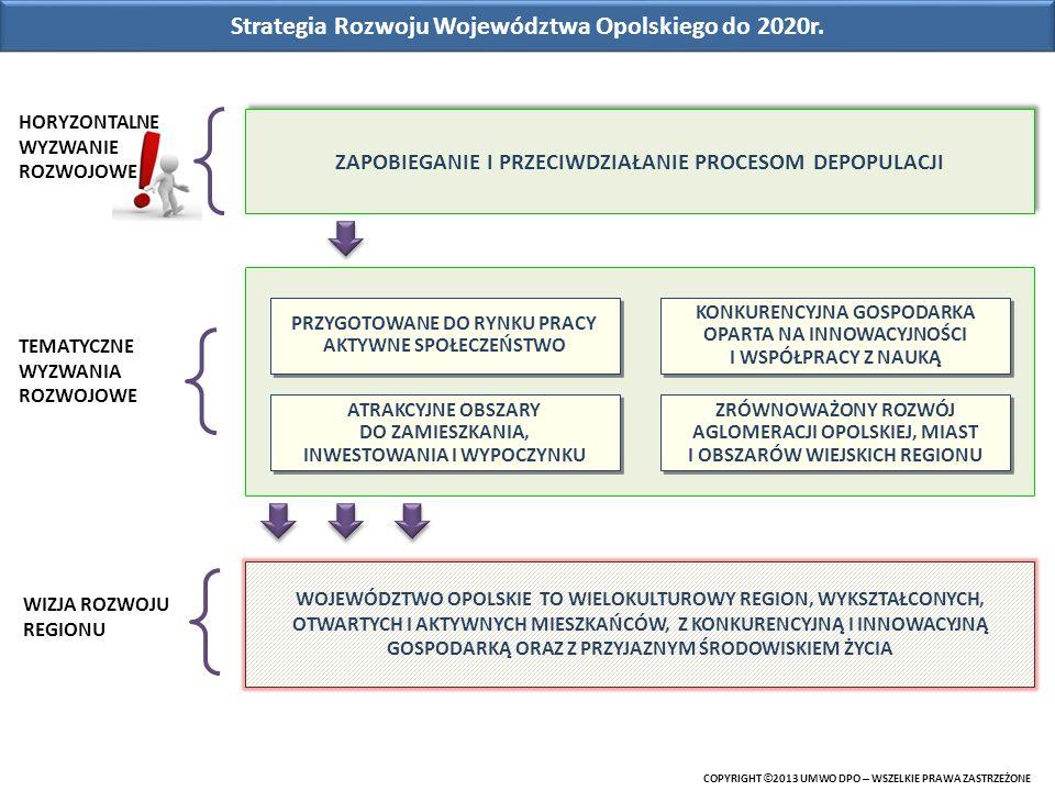 Projekty pozakonkursowe zaplanowane do realizacji w odpowiedzi na założenia SSD COPYRIGHT © 2013 UMWO DPO – WSZELKIE PRAWA ZASTRZEŻONE EFS ZAKRES RZECZOWY WUP: Realizowane będą przedsięwzięcia służące zwiększeniu jakości oraz dostępności do usług opiekuńczych wobec osób starszych (ze szczególnym naciskiem na ich deinstytucjonalizację), m.in.