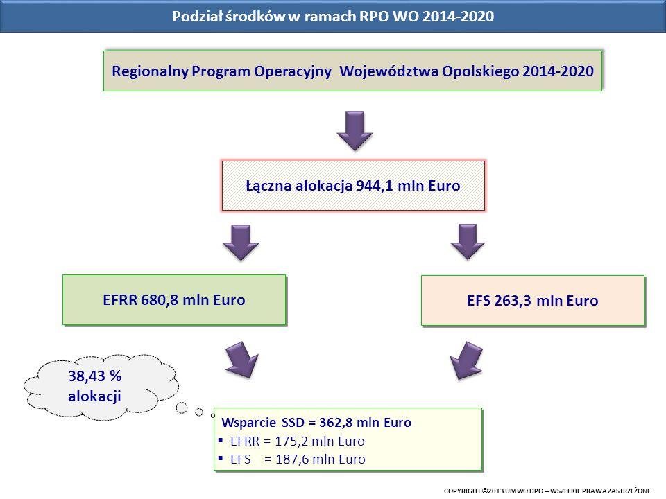 Podział środków w ramach RPO WO 2014-2020 EFRR 680,8 mln Euro Wsparcie SSD = 362,8 mln Euro EFRR = 175,2 mln Euro EFS = 187,6 mln Euro Wsparcie SSD =