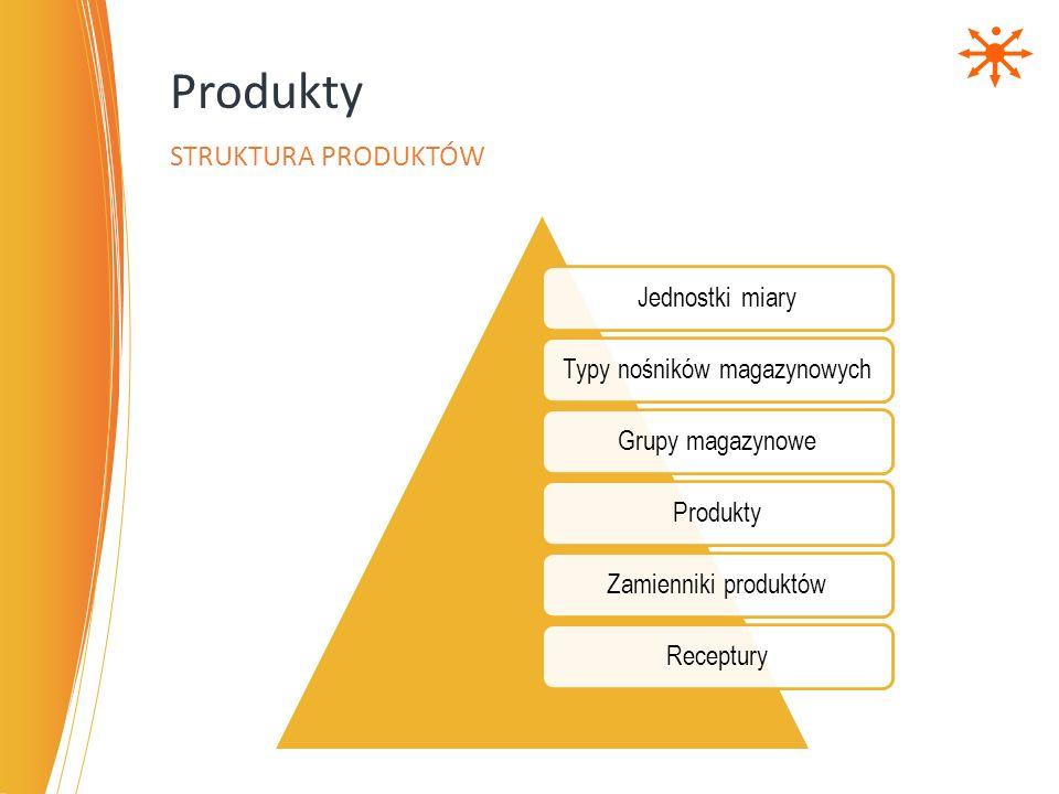 Jednostki miaryTypy nośników magazynowychGrupy magazynoweProduktyZamienniki produktówReceptury Produkty STRUKTURA PRODUKTÓW