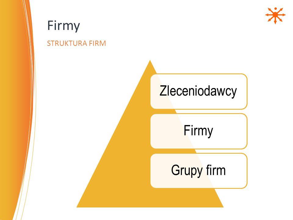 ZleceniodawcyFirmyGrupy firm Firmy STRUKTURA FIRM