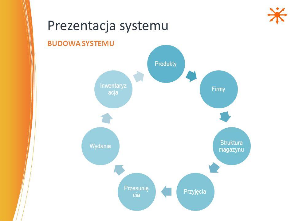 Wszystkie opisane procesy magazynowe mogą być wykonywane za pomocą terminali radiowych Praca w trybie online - system posiada zawsze aktualne dane Niskie wymagania sprzętowe dla terminali radiowych Aplikacja zaprojektowana ergonomicznie by zminimalizować czas szkolenia pracowników i zoptymalizować ich pracę Możliwość odwzorowania dowolnego procesu magazynowego za pomocą wbudowanego w system projektanta OPERACJE MAGAZYNOWE – WYKORZYSTANIE TERMINALI RADIOWYCH