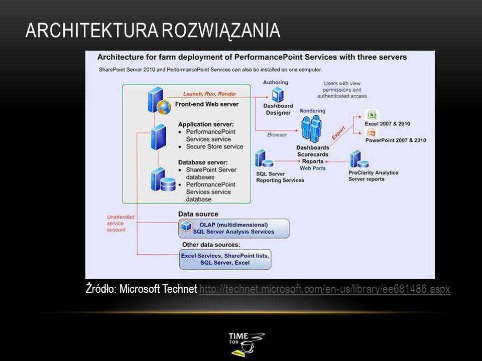 ARCHITEKTURA ROZWIĄZANIA Żródło: Microsoft Technet http://technet.microsoft.com/en-us/library/ee681486.aspxhttp://technet.microsoft.com/en-us/library/