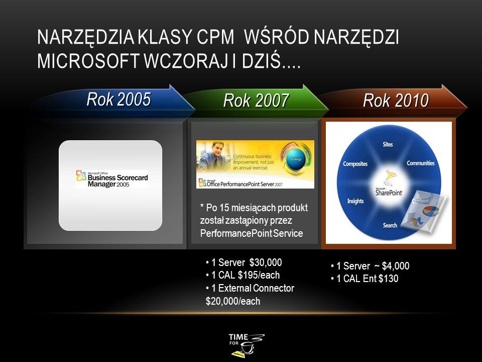 NARZĘDZIA KLASY CPM WŚRÓD NARZĘDZI MICROSOFT WCZORAJ I DZIŚ.... Rok 2005 Rok 2007 Rok 2010 * Po 15 miesiącach produkt został zastąpiony przez Performa
