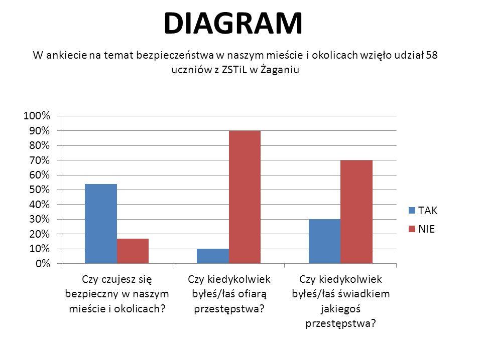 DIAGRAM W ankiecie na temat bezpieczeństwa w naszym mieście i okolicach wzięło udział 58 uczniów z ZSTiL w Żaganiu