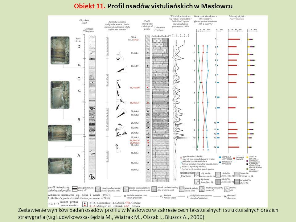 Zestawienie wyników badań osadów profilu w Masłowcu w zakresie cech teksturalnych i strukturalnych oraz ich stratygrafia (wg Ludwikowska-Kędzia M., Wi