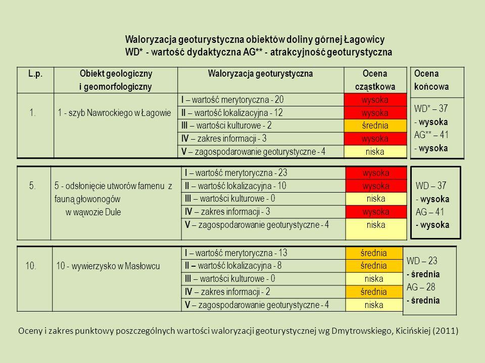 L.p. Obiekt geologiczny i geomorfologiczny Waloryzacja geoturystyczna Ocena cząstkowa 1. 1 - szyb Nawrockiego w Łagowie I – wartość merytoryczna - 20