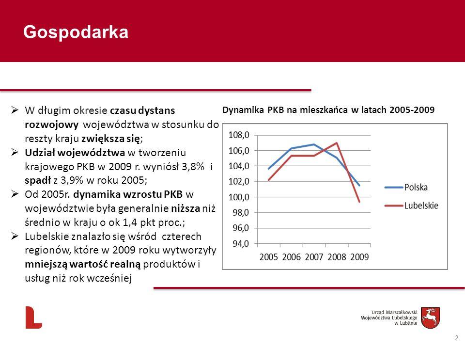 Gospodarka 2 Dynamika PKB na mieszkańca w latach 2005-2009 W długim okresie czasu dystans rozwojowy województwa w stosunku do reszty kraju zwiększa si