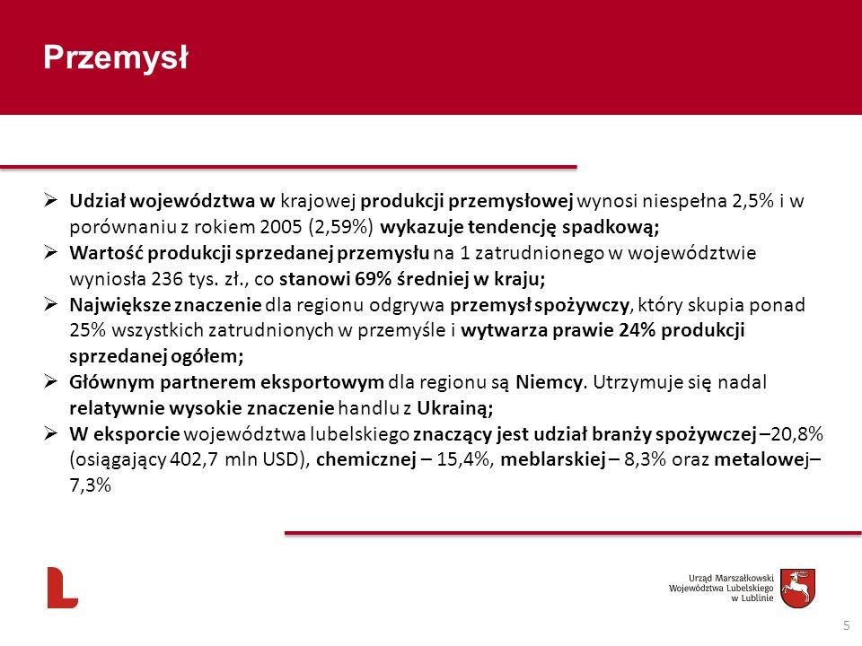 5 Przemysł Udział województwa w krajowej produkcji przemysłowej wynosi niespełna 2,5% i w porównaniu z rokiem 2005 (2,59%) wykazuje tendencję spadkową