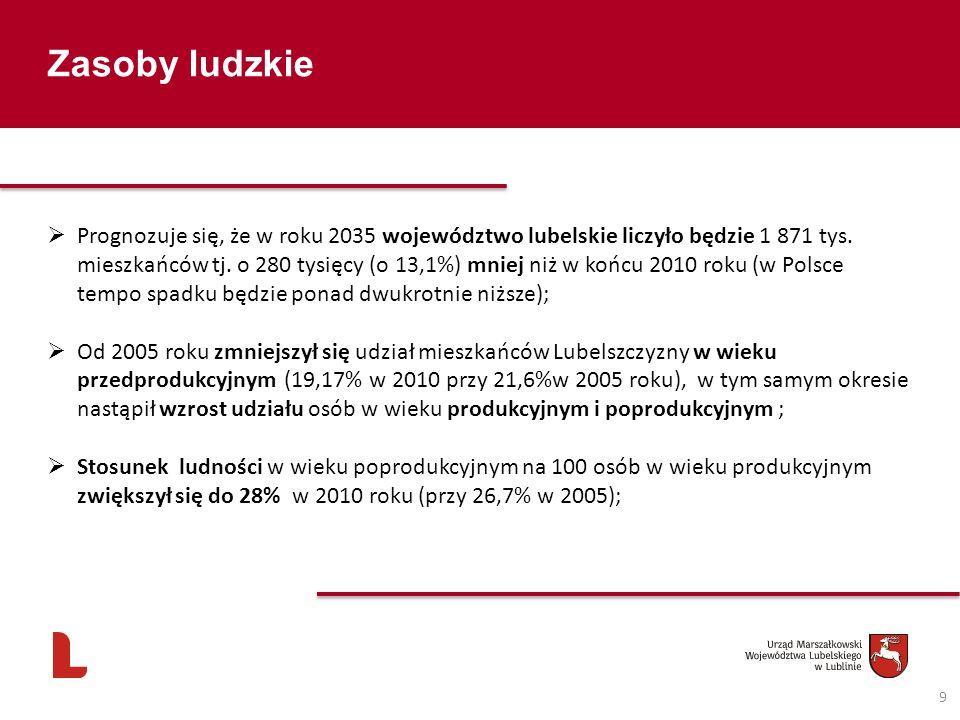 Zasoby ludzkie 9 Prognozuje się, że w roku 2035 województwo lubelskie liczyło będzie 1 871 tys. mieszkańców tj. o 280 tysięcy (o 13,1%) mniej niż w ko