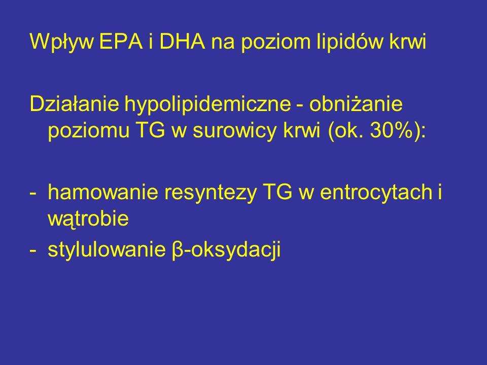 Wpływ EPA i DHA na poziom lipidów krwi Działanie hypolipidemiczne - obniżanie poziomu TG w surowicy krwi (ok. 30%): -hamowanie resyntezy TG w entrocyt