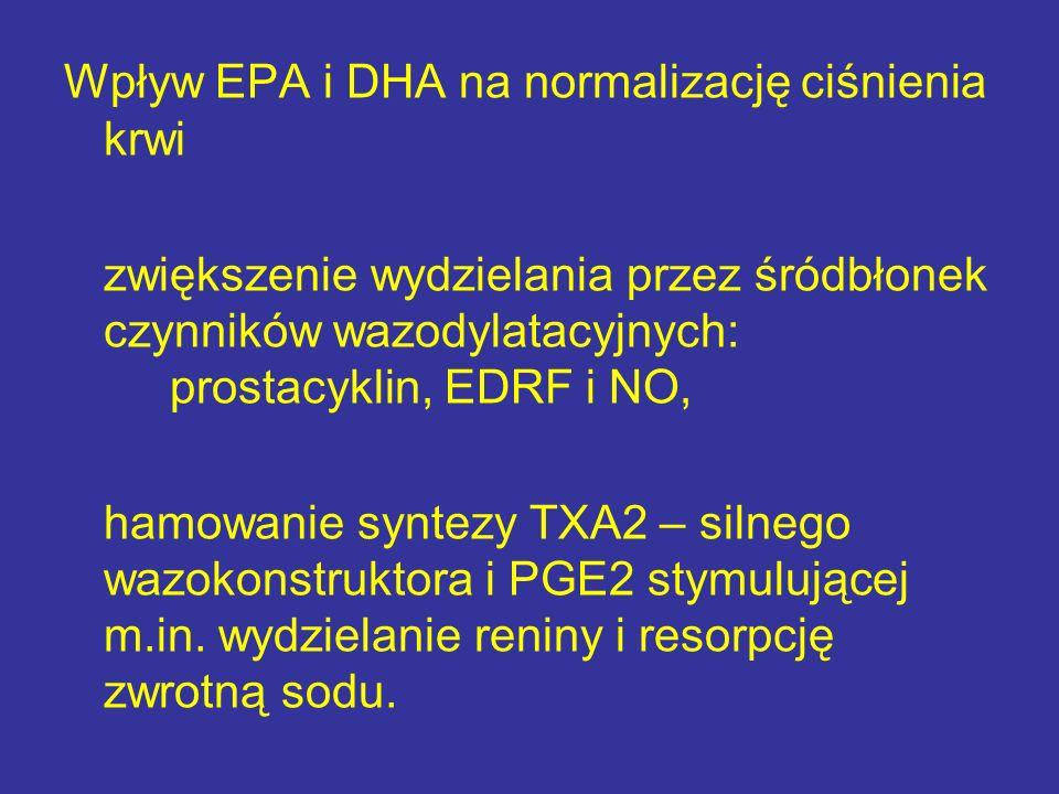 Wpływ EPA i DHA na normalizację ciśnienia krwi zwiększenie wydzielania przez śródbłonek czynników wazodylatacyjnych: prostacyklin, EDRF i NO, hamowani