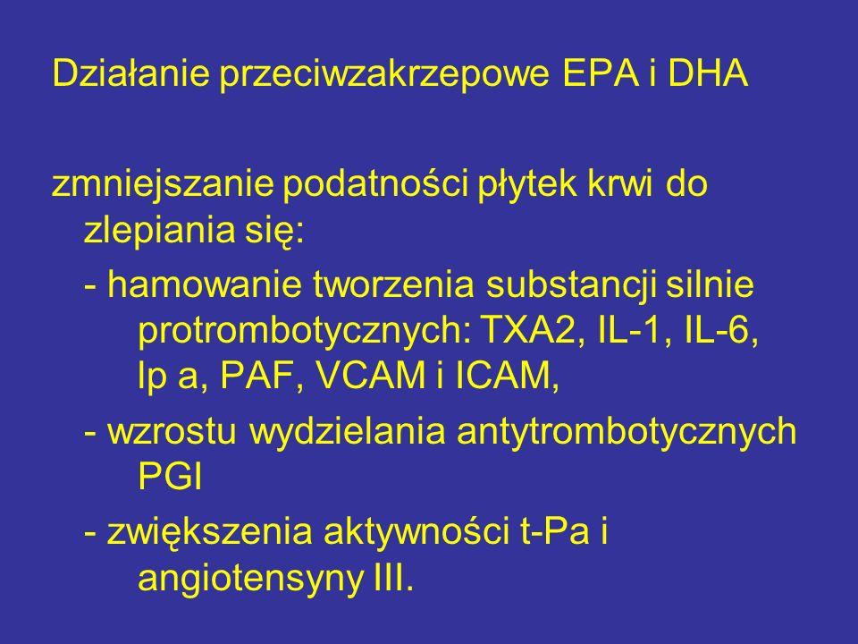 Działanie przeciwzakrzepowe EPA i DHA zmniejszanie podatności płytek krwi do zlepiania się: - hamowanie tworzenia substancji silnie protrombotycznych: