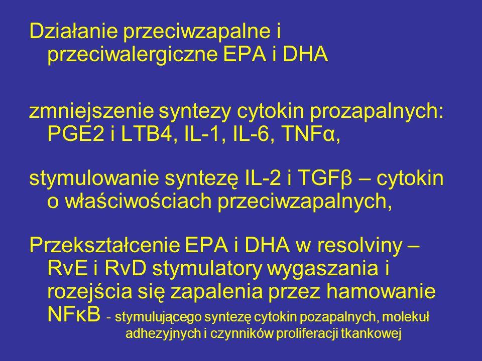 Działanie przeciwzapalne i przeciwalergiczne EPA i DHA zmniejszenie syntezy cytokin prozapalnych: PGE2 i LTB4, IL-1, IL-6, TNFα, stymulowanie syntezę