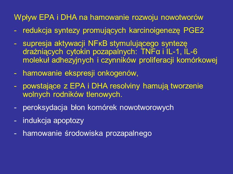 Wpływ EPA i DHA na hamowanie rozwoju nowotworów -redukcja syntezy promujących karcinoigenezę PGE2 -supresja aktywacji NFκB stymulującego syntezę drażn