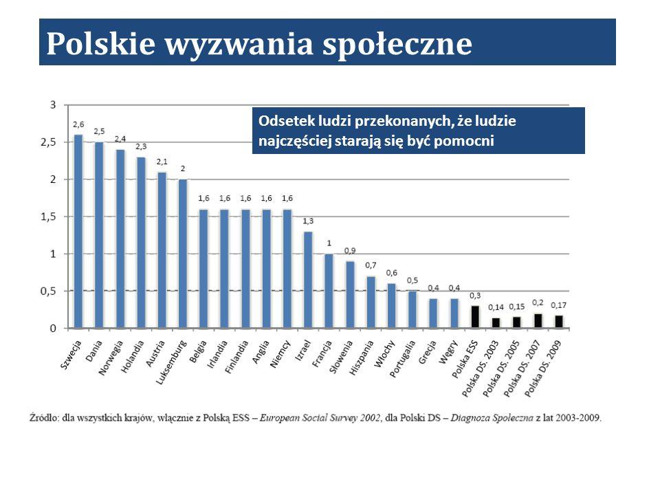 Odsetek ludzi przekonanych, że ludzie najczęściej starają się być pomocni Polskie wyzwania społeczne
