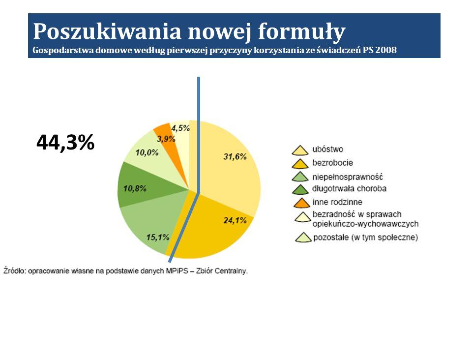 Poszukiwania nowej formuły Gospodarstwa domowe według pierwszej przyczyny korzystania ze świadczeń PS 2008 44,3%