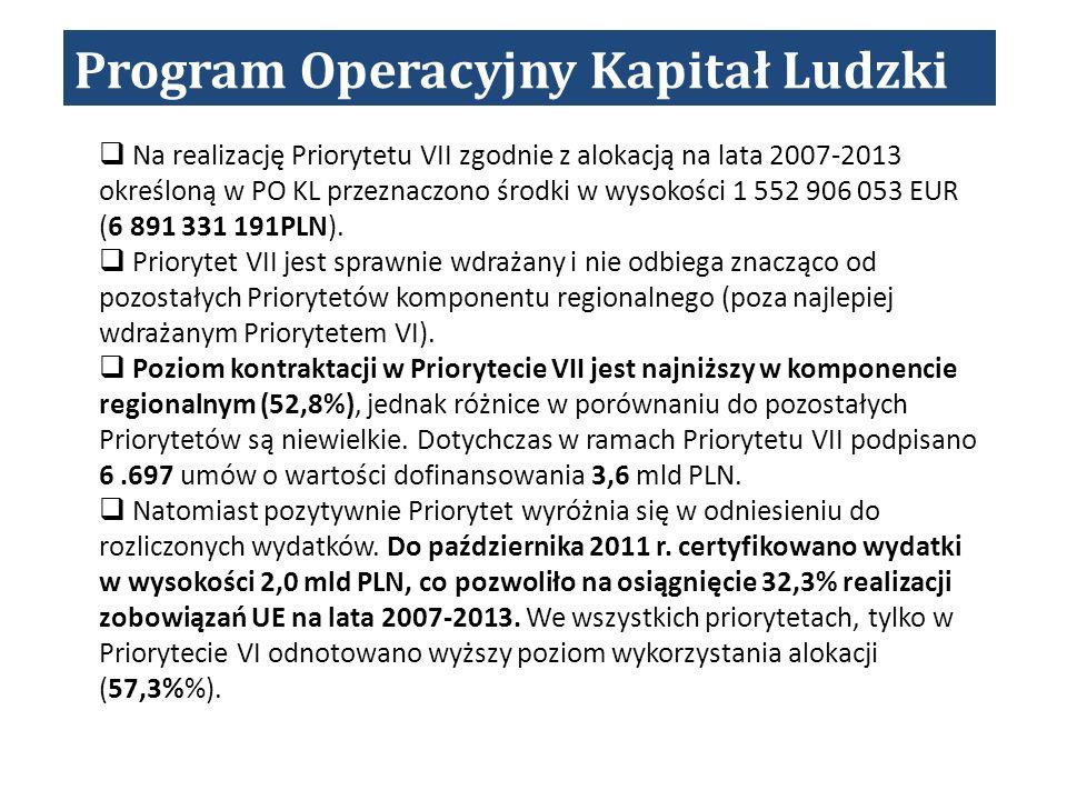 Program Operacyjny Kapitał Ludzki Na realizację Priorytetu VII zgodnie z alokacją na lata 2007-2013 określoną w PO KL przeznaczono środki w wysokości 1 552 906 053 EUR (6 891 331 191PLN).