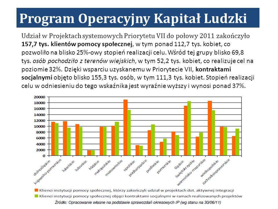 Program Operacyjny Kapitał Ludzki Udział w Projektach systemowych Priorytetu VII do połowy 2011 zakończyło 157,7 tys.
