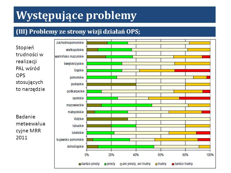 Występujące problemy (III) Problemy ze strony wizji działań OPS; Stopień trudności w realizacji PAL wśród OPS stosujących to narzędzie Badanie metaewalua cyjne MRR 2011