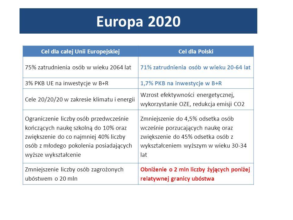 Europa 2020 Cel dla całej Unii EuropejskiejCel dla Polski 75% zatrudnienia osób w wieku 2064 lat71% zatrudnienia osób w wieku 20-64 lat 3% PKB UE na inwestycje w B+R1,7% PKB na inwestycje w B+R Cele 20/20/20 w zakresie klimatu i energii Wzrost efektywności energetycznej, wykorzystanie OZE, redukcja emisji CO2 Ograniczenie liczby osób przedwcześnie kończących naukę szkolną do 10% oraz zwiększenie do co najmniej 40% liczby osób z młodego pokolenia posiadających wyższe wykształcenie Zmniejszenie do 4,5% odsetka osób wcześnie porzucających naukę oraz zwiększenie do 45% odsetka osób z wykształceniem wyższym w wieku 30-34 lat Zmniejszenie liczby osób zagrożonych ubóstwem o 20 mln Obniżenie o 2 mln liczby żyjących poniżej relatywnej granicy ubóstwa