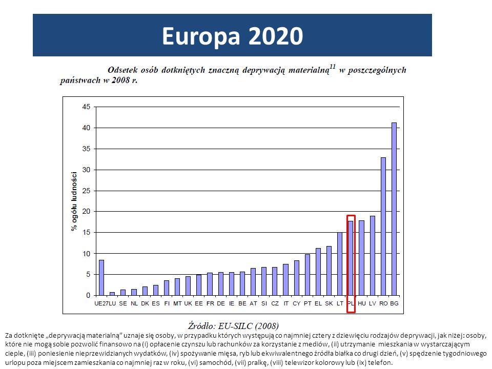 Europa 2020 Za dotknięte deprywacją materialną uznaje się osoby, w przypadku których występują co najmniej cztery z dziewięciu rodzajów deprywacji, jak niżej: osoby, które nie mogą sobie pozwolić finansowo na (i) opłacenie czynszu lub rachunków za korzystanie z mediów, (ii) utrzymanie mieszkania w wystarczającym cieple, (iii) poniesienie nieprzewidzianych wydatków, (iv) spożywanie mięsa, ryb lub ekwiwalentnego źródła białka co drugi dzień, (v) spędzenie tygodniowego urlopu poza miejscem zamieszkania co najmniej raz w roku, (vi) samochód, (vii) pralkę, (viii) telewizor kolorowy lub (ix) telefon.