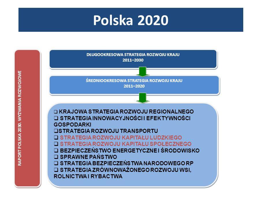 DŁUGOOKRESOWA STRATEGIA ROZWOJU KRAJU 2011–2030 DŁUGOOKRESOWA STRATEGIA ROZWOJU KRAJU 2011–2030 ŚREDNIOOKRESOWA STRATEGIA ROZWOJU KRAJU 2011–2020 ŚREDNIOOKRESOWA STRATEGIA ROZWOJU KRAJU 2011–2020 KRAJOWA STRATEGIA ROZWOJU REGIONALNEGO STRATEGIA INNOWACYJNOŚCI I EFEKTYWNOŚCI GOSPODARKI STRATEGIA ROZWOJU TRANSPORTU STRATEGIA ROZWOJU KAPITAŁU LUDZKIEGO STRATEGIA ROZWOJU KAPITAŁU SPOŁECZNEGO BEZPIECZEŃSTWO ENERGETYCZNE I ŚRODOWISKO SPRAWNE PAŃSTWO STRATEGIA BEZPIECZEŃSTWA NARODOWEGO RP STRATEGIA ZRÓWNOWAŻONEGO ROZWOJU WSI, ROLNICTWA I RYBACTWA KRAJOWA STRATEGIA ROZWOJU REGIONALNEGO STRATEGIA INNOWACYJNOŚCI I EFEKTYWNOŚCI GOSPODARKI STRATEGIA ROZWOJU TRANSPORTU STRATEGIA ROZWOJU KAPITAŁU LUDZKIEGO STRATEGIA ROZWOJU KAPITAŁU SPOŁECZNEGO BEZPIECZEŃSTWO ENERGETYCZNE I ŚRODOWISKO SPRAWNE PAŃSTWO STRATEGIA BEZPIECZEŃSTWA NARODOWEGO RP STRATEGIA ZRÓWNOWAŻONEGO ROZWOJU WSI, ROLNICTWA I RYBACTWA RAPORT POLSKA 2030.