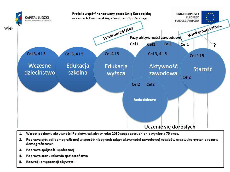Projekt współfinansowany przez Unię Europejską w ramach Europejskiego Funduszu Społecznego 48 Edukacja wyższa Aktywność zawodowa Starość Rodzicielstwo 0 Syndrom 25latka Wiek emerytalny… Fazy aktywności zawodowej Wiek 1.Wzrost poziomu aktywności Polaków, tak aby w roku 2030 stopa zatrudnienia wyniosła 75 proc.