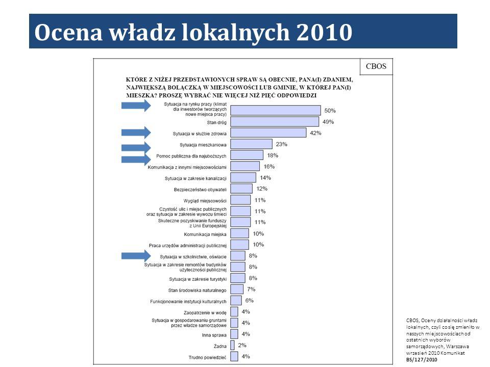 Ocena władz lokalnych 2010 CBOS, Oceny działalności władz lokalnych, czyli co się zmieniło w naszych miejscowościach od ostatnich wyborów samorządowych, Warszawa wrzesień 2010 Komunikat BS/127/2010