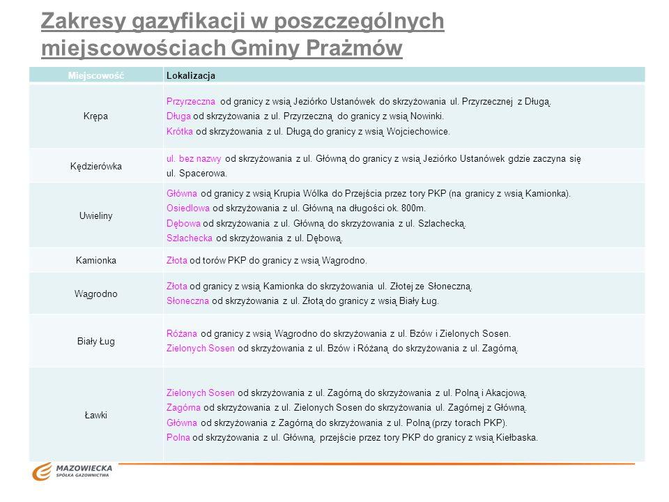 Zakresy gazyfikacji w poszczególnych miejscowościach Gminy Prażmów MiejscowośćLokalizacja Krępa Przyrzeczna od granicy z wsią Jeziórko Ustanówek do sk