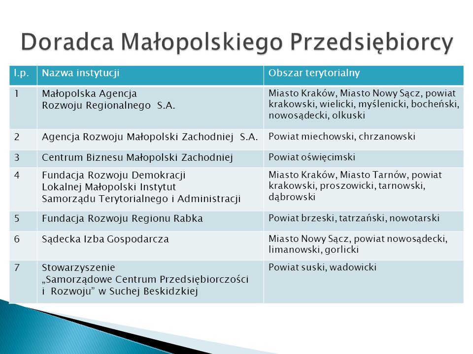 l.p.Nazwa instytucjiObszar terytorialny 1Małopolska Agencja Rozwoju Regionalnego S.A.
