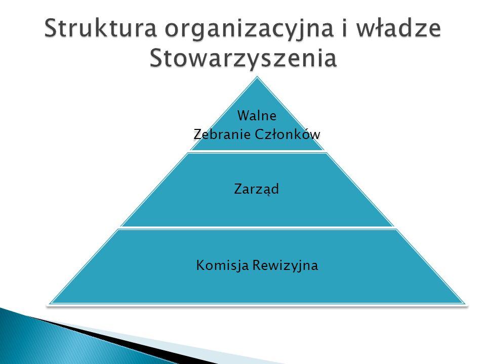 Walne Zebranie Członków Zarząd Komisja Rewizyjna