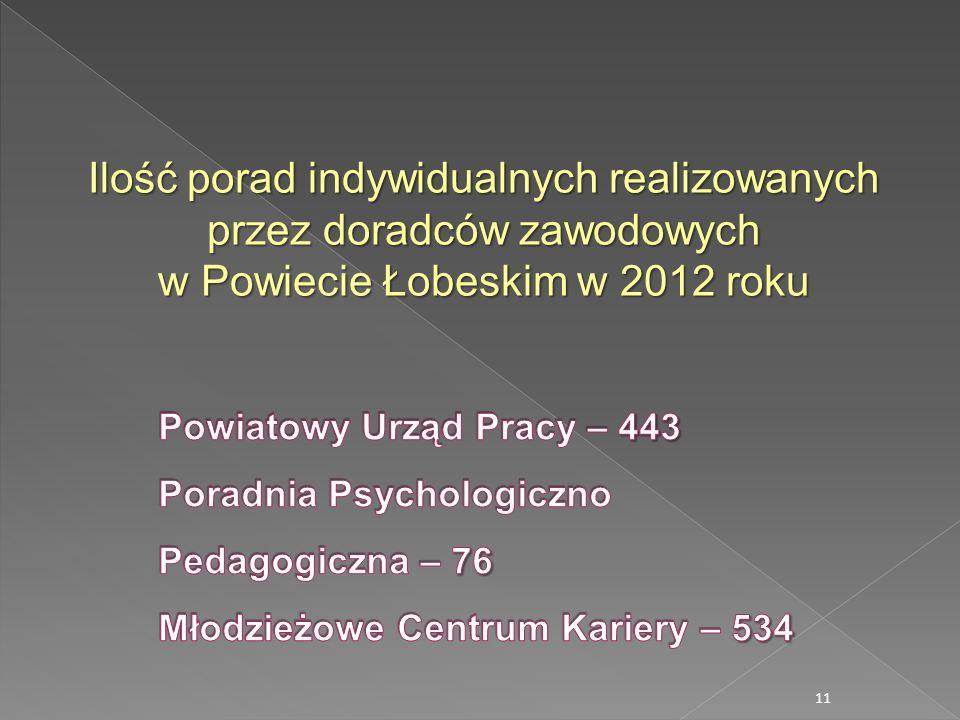 11 Ilość porad indywidualnych realizowanych przez doradców zawodowych w Powiecie Łobeskim w 2012 roku
