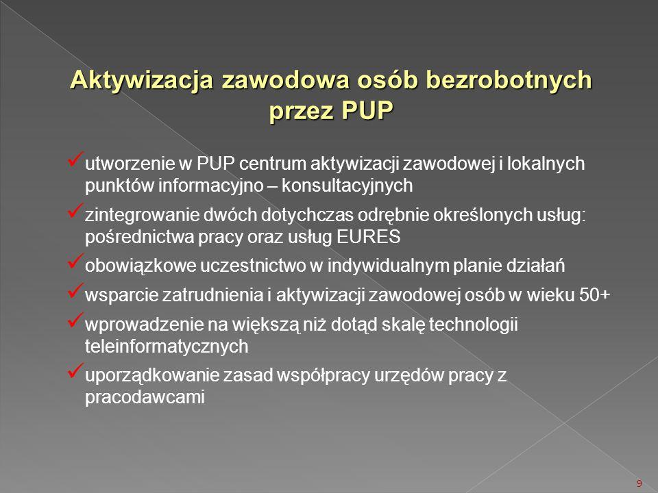 Aktywizacja zawodowa osób bezrobotnych przez PUP utworzenie w PUP centrum aktywizacji zawodowej i lokalnych punktów informacyjno – konsultacyjnych zin