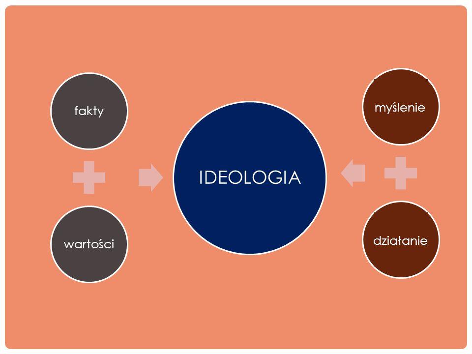 faktywartości IDEOLOGIA myślenie działanie