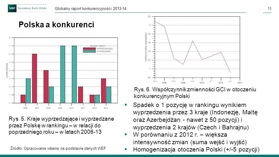 15 Globalny raport konkurencyjności 2013-14 Polska a konkurenci Spadek o 1 pozycję w rankingu wynikiem wyprzedzenia przez 3 kraje (Indonezję, Maltę or
