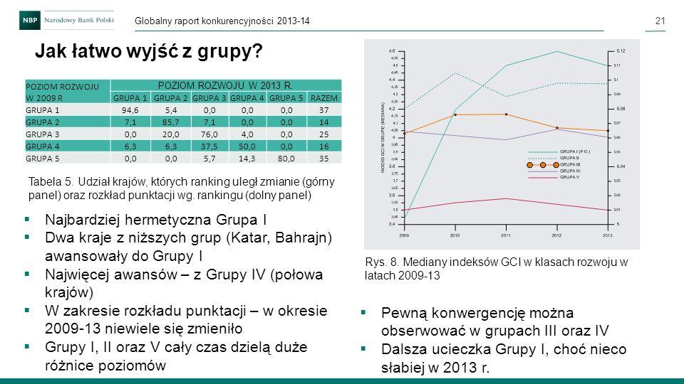 21 Globalny raport konkurencyjności 2013-14 Jak łatwo wyjść z grupy? Pewną konwergencję można obserwować w grupach III oraz IV Dalsza ucieczka Grupy I
