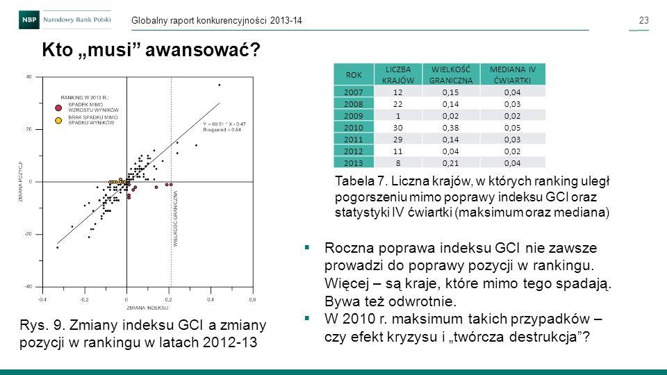 23 Globalny raport konkurencyjności 2013-14 Kto musi awansować? Roczna poprawa indeksu GCI nie zawsze prowadzi do poprawy pozycji w rankingu. Więcej –