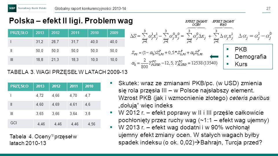 27 Globalny raport konkurencyjności 2013-14 Polska – efekt II ligi. Problem wag Skutek: wraz ze zmianami PKB/pc. (w USD) zmienia się rola przęsła III