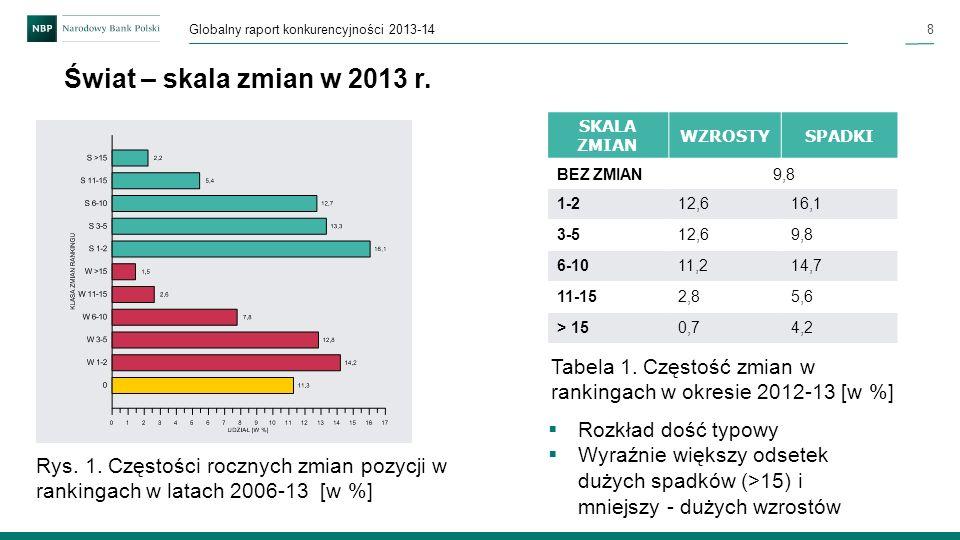 8 Globalny raport konkurencyjności 2013-14 Świat – skala zmian w 2013 r. Rozkład dość typowy Wyraźnie większy odsetek dużych spadków (>15) i mniejszy