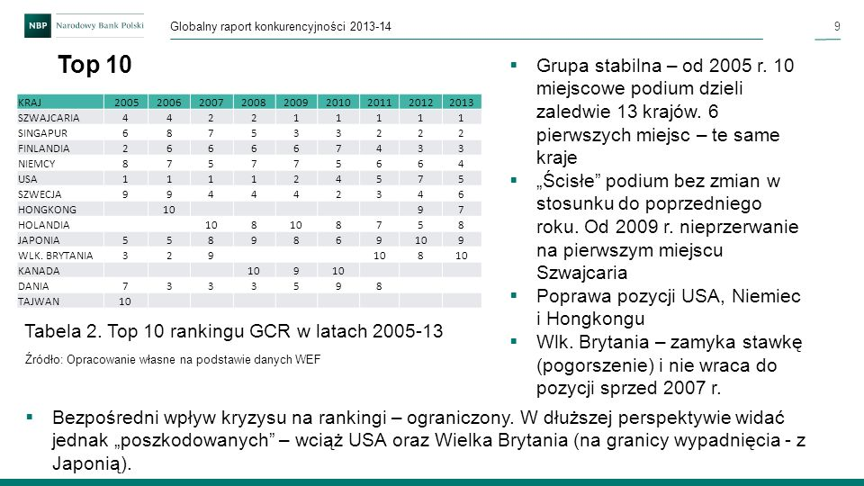 9 Globalny raport konkurencyjności 2013-14 Top 10 Grupa stabilna – od 2005 r. 10 miejscowe podium dzieli zaledwie 13 krajów. 6 pierwszych miejsc – te