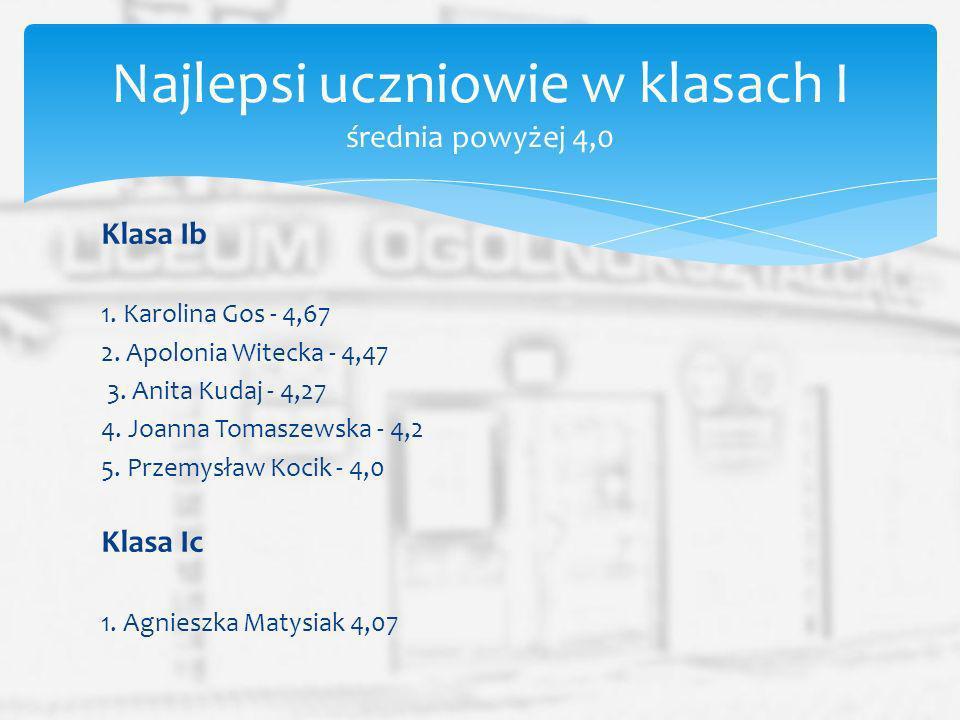 Klasa Ib 1. Karolina Gos - 4,67 2. Apolonia Witecka - 4,47 3. Anita Kudaj - 4,27 4. Joanna Tomaszewska - 4,2 5. Przemysław Kocik - 4,0 Klasa Ic 1. Agn