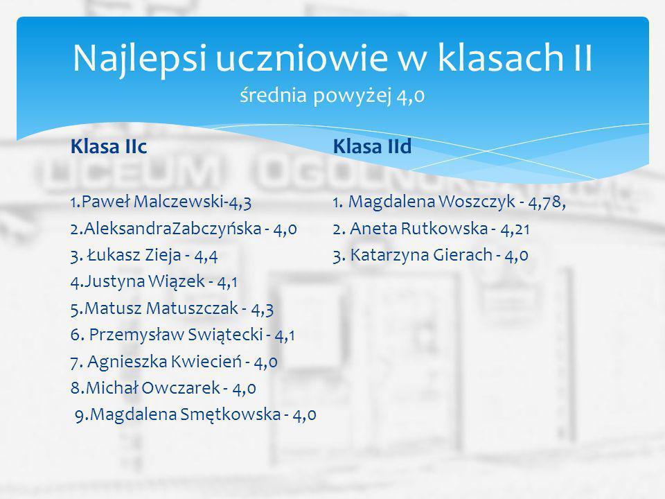 Klasa IIc 1.Paweł Malczewski-4,3 2.AleksandraZabczyńska - 4,0 3. Łukasz Zieja - 4,4 4.Justyna Wiązek - 4,1 5.Matusz Matuszczak - 4,3 6. Przemysław Swi