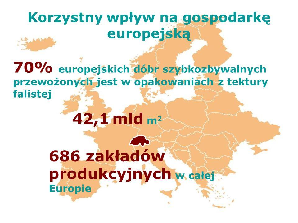 Korzystny wpływ na gospodarkę europejską 42,1 mld m 2 686 zakładów produkcyjnych w całej Europie 70% europejskich dóbr szybkozbywalnych przewożonych j