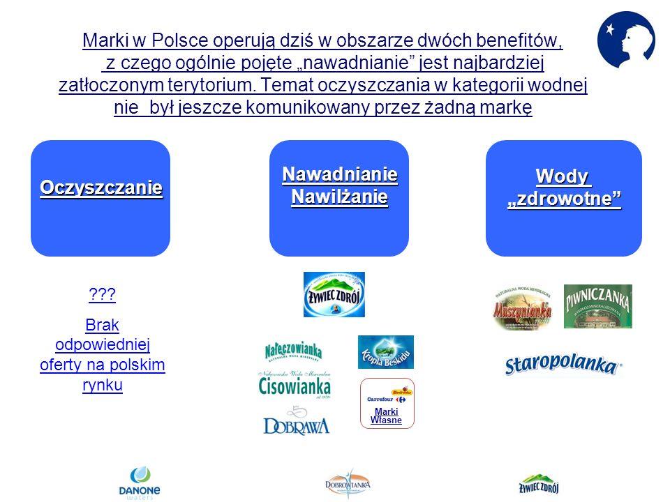 Marki w Polsce operują dziś w obszarze dwóch benefitów, z czego ogólnie pojęte nawadnianie jest najbardziej zatłoczonym terytorium.