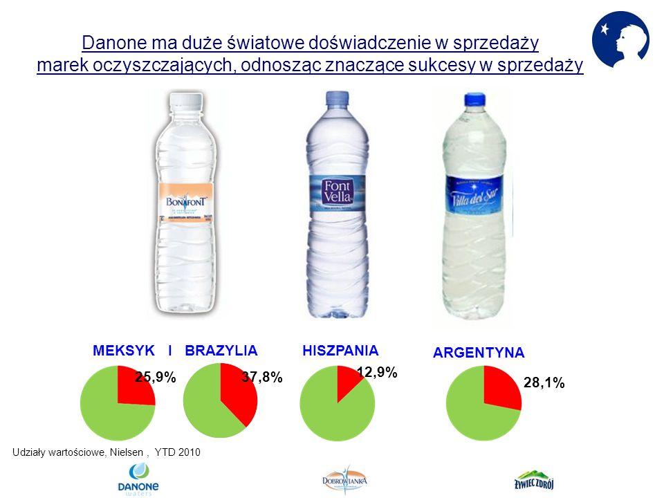 Danone ma duże światowe doświadczenie w sprzedaży marek oczyszczających, odnosząc znaczące sukcesy w sprzedaży MEKSYK I BRAZYLIAHISZPANIA ARGENTYNA 25,9% 12,9% 28,1% Udziały wartościowe, Nielsen, YTD 2010 37,8%