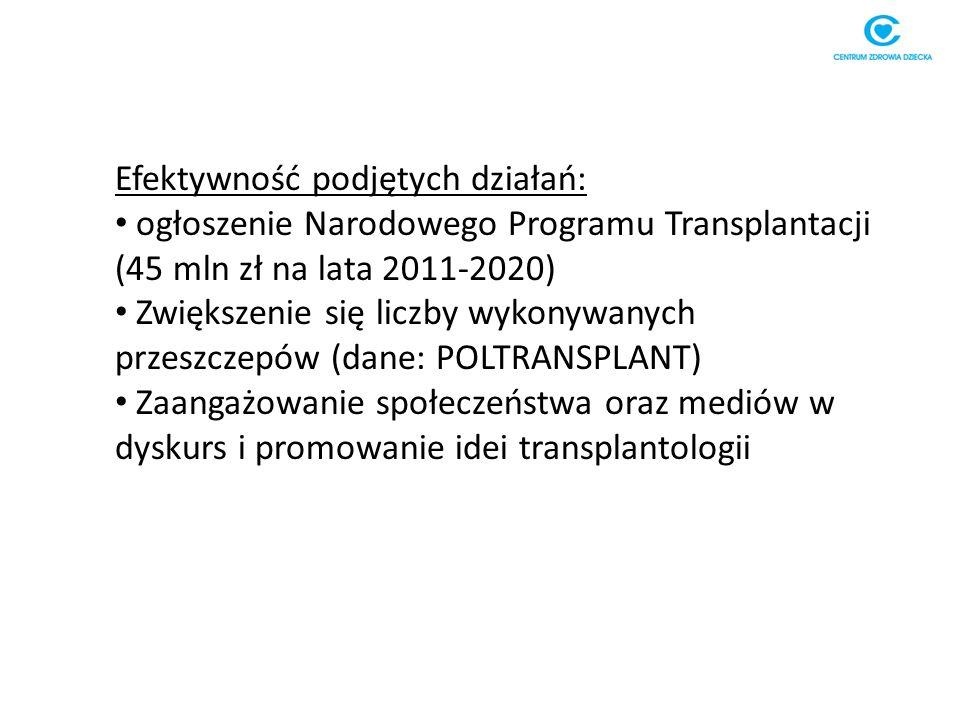 Efektywność podjętych działań: ogłoszenie Narodowego Programu Transplantacji (45 mln zł na lata 2011-2020) Zwiększenie się liczby wykonywanych przeszczepów (dane: POLTRANSPLANT) Zaangażowanie społeczeństwa oraz mediów w dyskurs i promowanie idei transplantologii