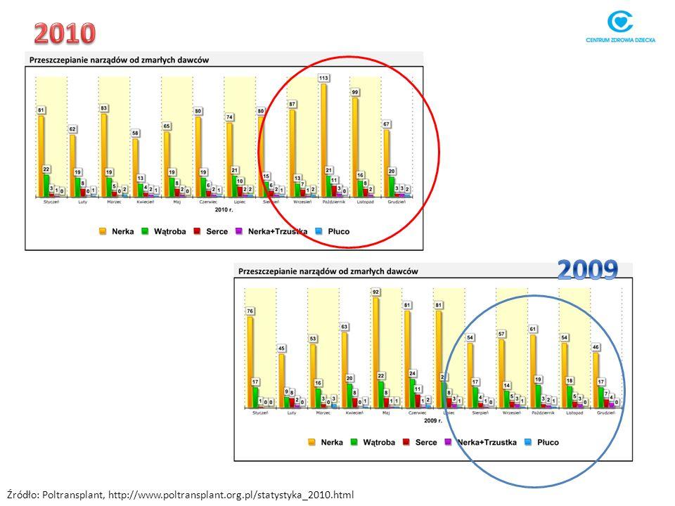 Źródło: Poltransplant, http://www.poltransplant.org.pl/statystyka_2010.html