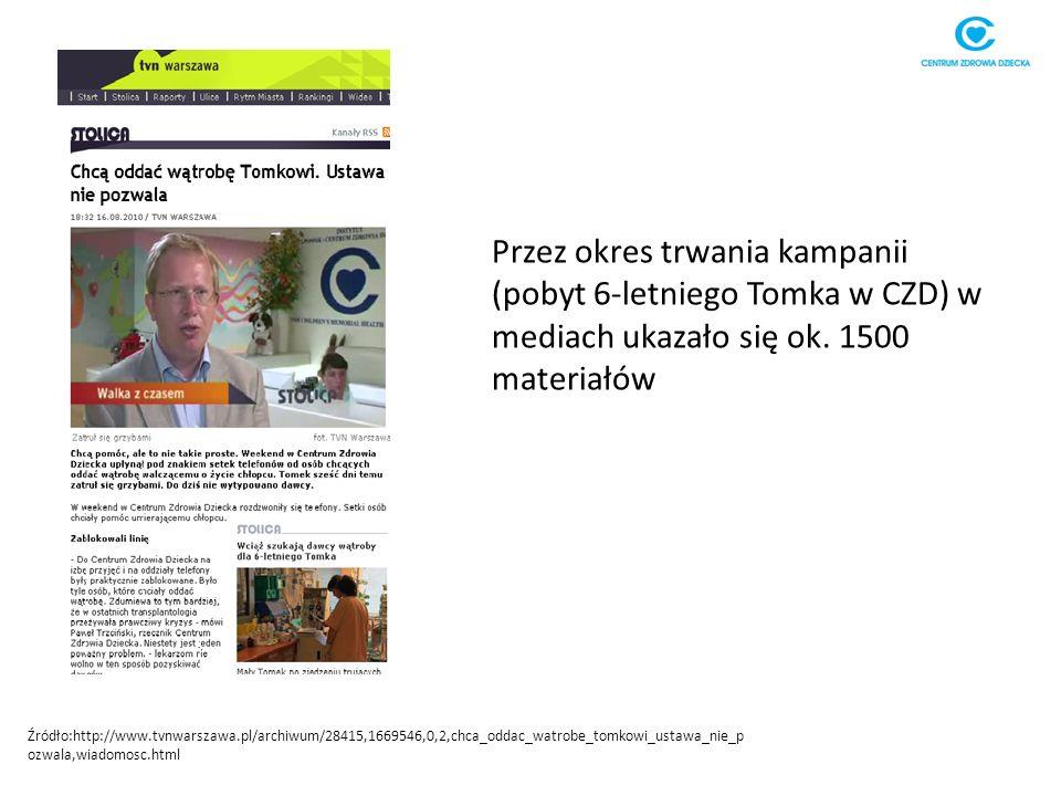 Źródło:http://www.tvnwarszawa.pl/archiwum/28415,1669546,0,2,chca_oddac_watrobe_tomkowi_ustawa_nie_p ozwala,wiadomosc.html Przez okres trwania kampanii (pobyt 6-letniego Tomka w CZD) w mediach ukazało się ok.
