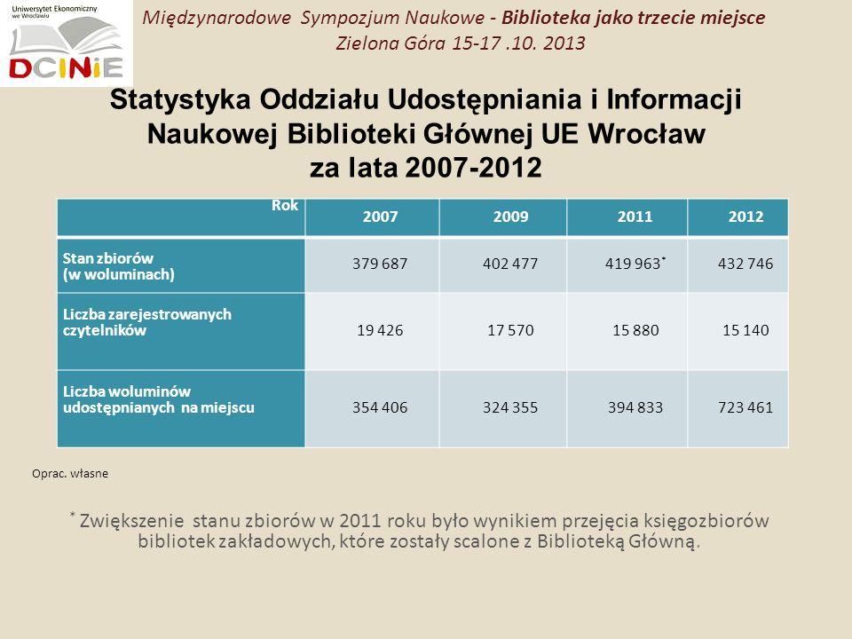 Opracowanie własne na podstawie ankiety Międzynarodowe Sympozjum Naukowe - Biblioteka jako trzecie miejsce Zielona Góra 15-17.10.
