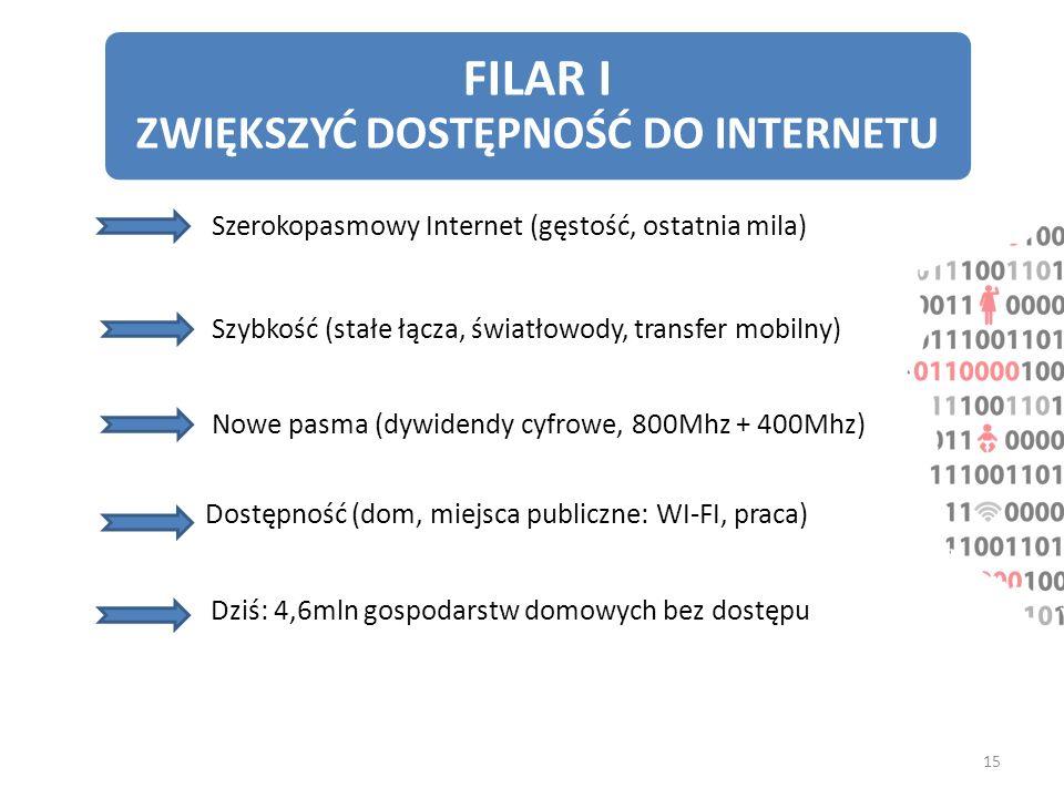 FILAR I ZWIĘKSZYĆ DOSTĘPNOŚĆ DO INTERNETU Szerokopasmowy Internet (gęstość, ostatnia mila) Szybkość (stałe łącza, światłowody, transfer mobilny) Dostę